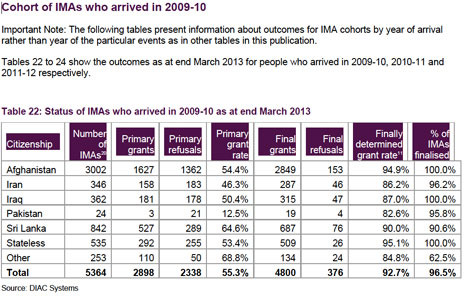 Australia's Immigration Department March Quarter 2013 Asylum Statistics report.
