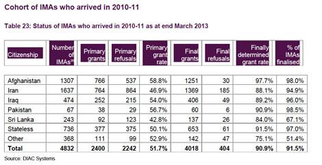 gov-2010-2011-refugees