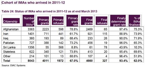 gov-2011-2012-refugees