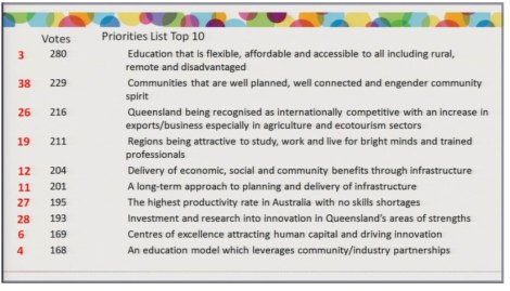 Top 10 outcomes identified at Queensland Plan Summit October 10, 2013