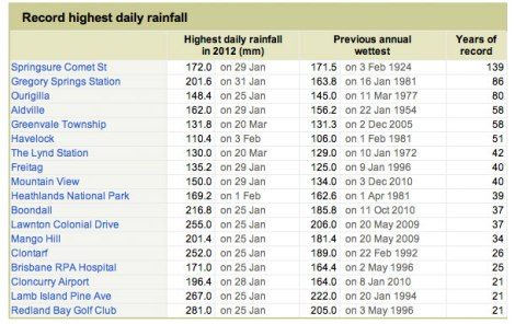 Just a snapshot of Queensland's daily rainfall levels recorded in 2012. Source: http://www.bom.gov.au/climate/current/annual/qld/summary.shtml#extremes